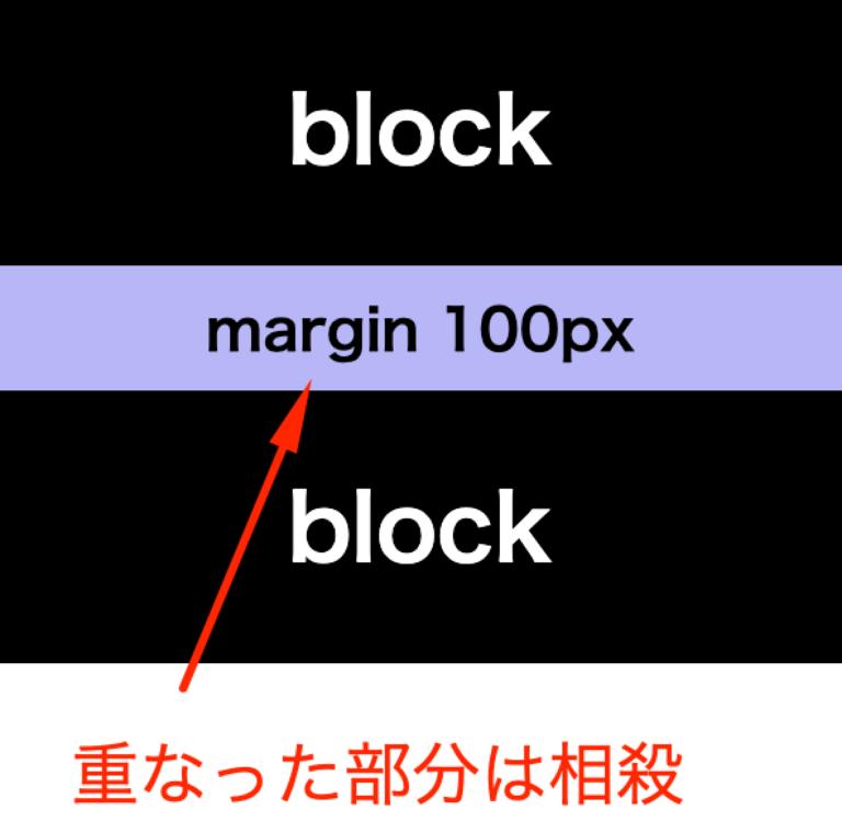 サムネイルoffset-margin001画像