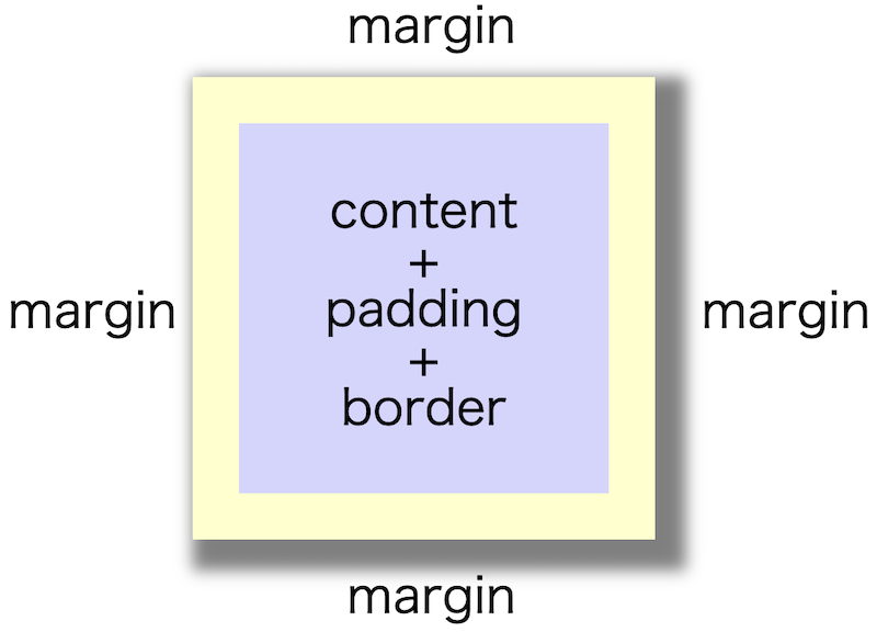 画像blog-css-box-shadow01