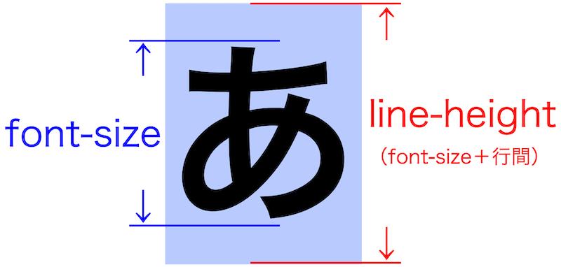 画像blog-css-line-height16