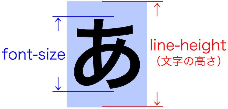 画像blog-css-line-height17