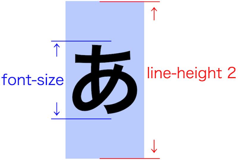画像blog-css-line-height20