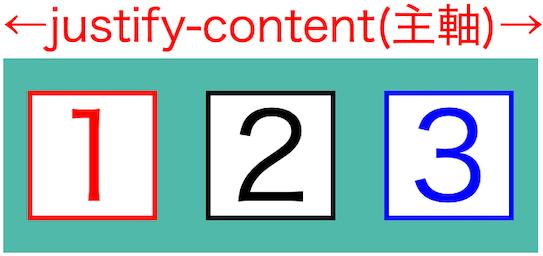 画像blog-flex-box-basics08