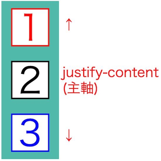 画像blog-flex-box-basics09