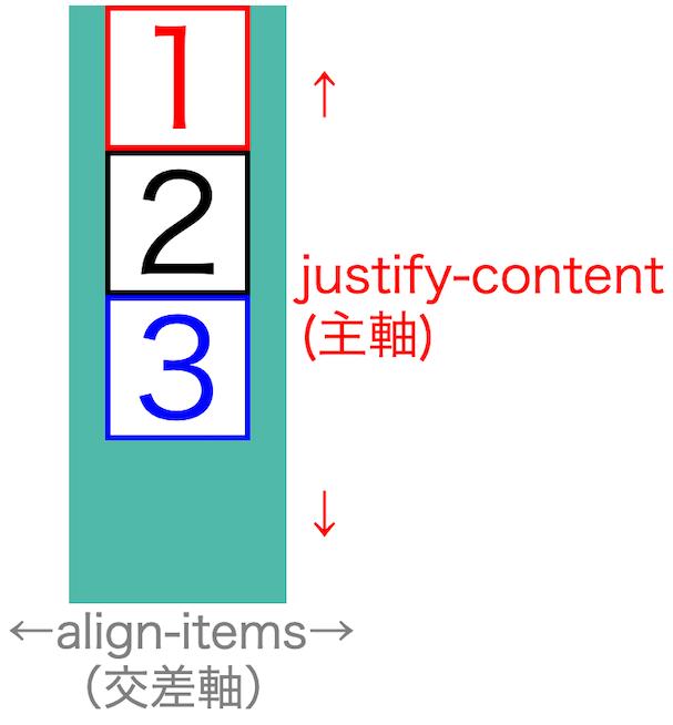 画像blog-flex-box-basics57