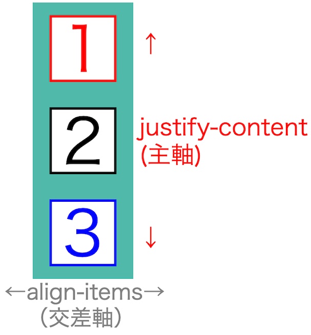 画像blog-flex-box-basics63