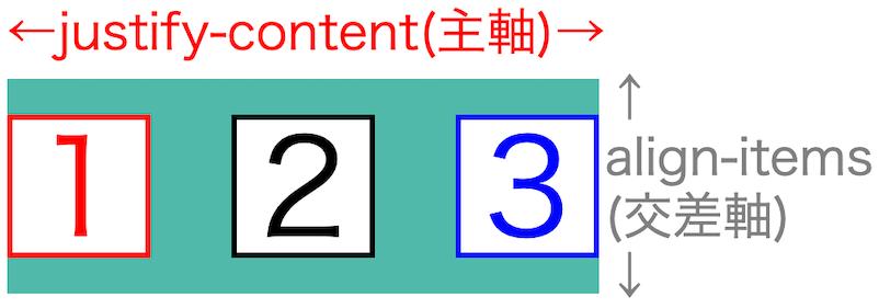 画像blog-flex-box-basics64