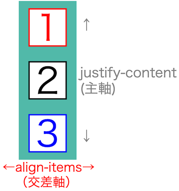 画像blog-flex-box-basics73