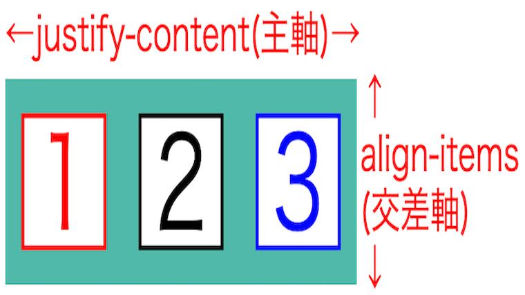 サムネblog-s-flex-box-basics01