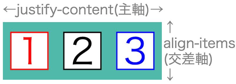 画像flex-box-properties06