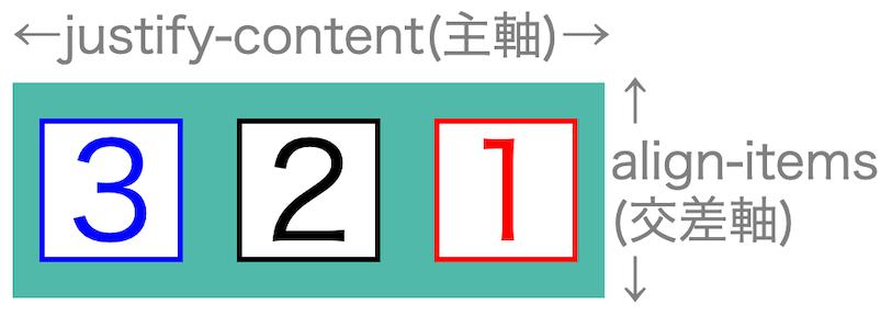 画像flex-box-properties07