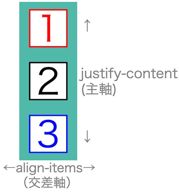 画像flex-box-properties08