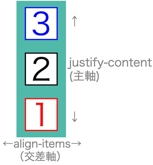 画像flex-box-properties09