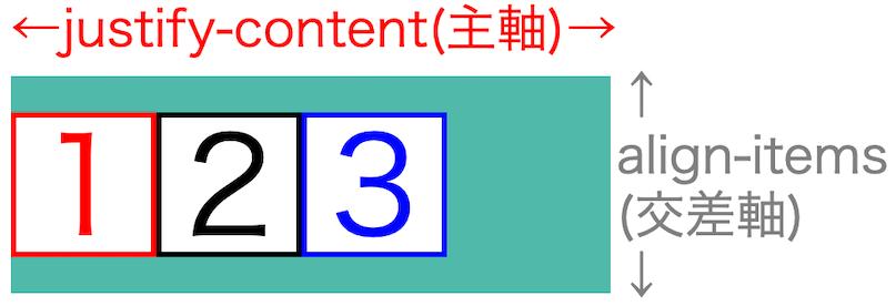 画像flex-box-properties10