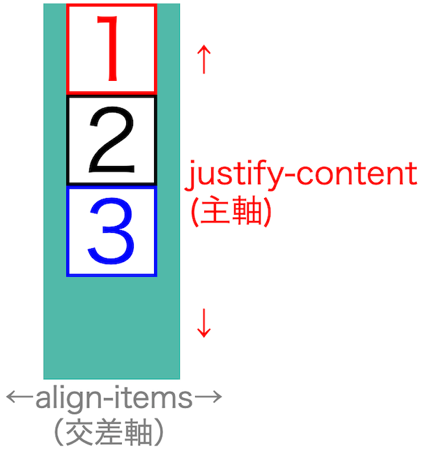 画像flex-box-properties11