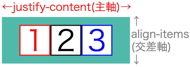 画像flex-box-properties12