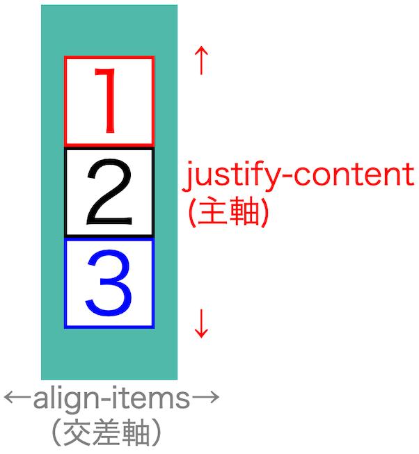 画像flex-box-properties13