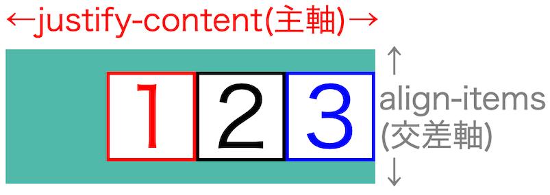 画像flex-box-properties14