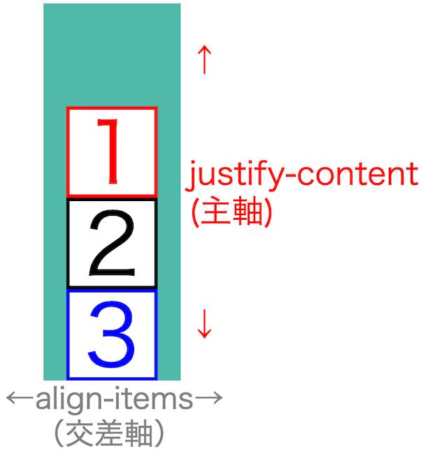 画像flex-box-properties15