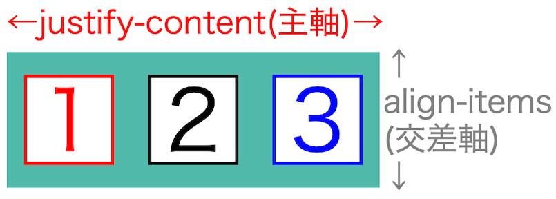 画像flex-box-properties16