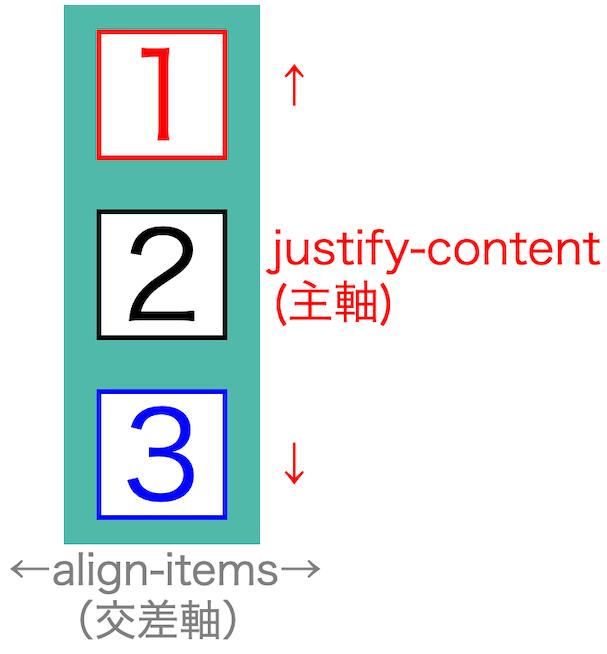 画像flex-box-properties17