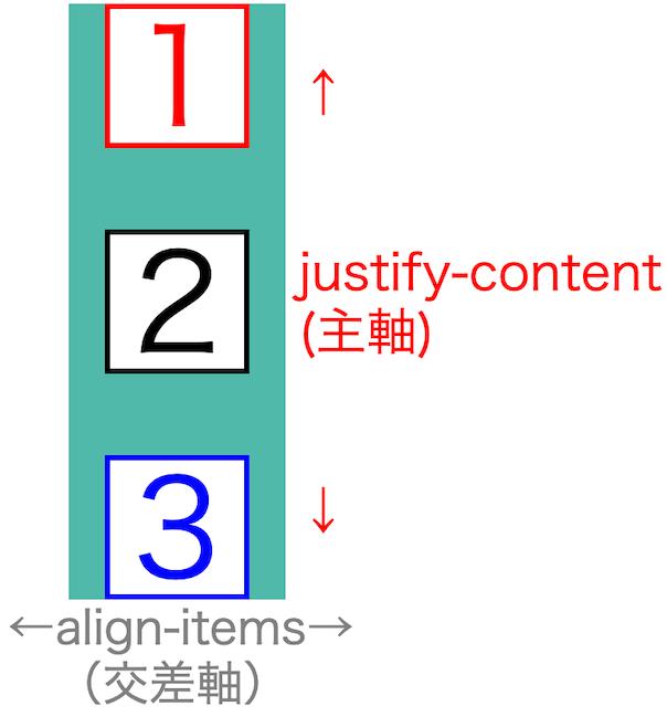 画像flex-box-properties19
