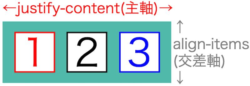 画像flex-box-properties20