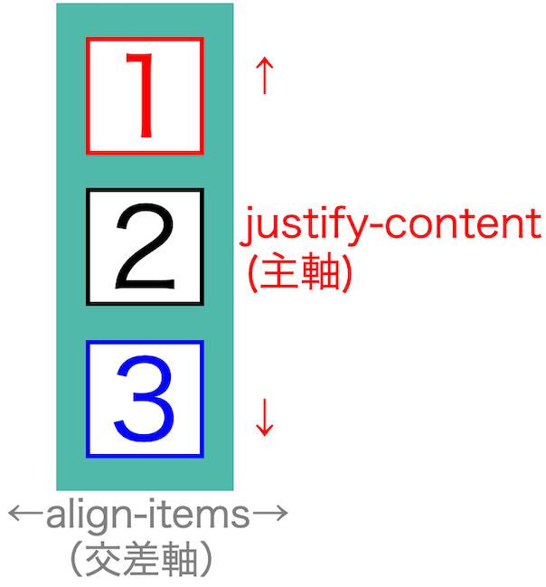 画像flex-box-properties21