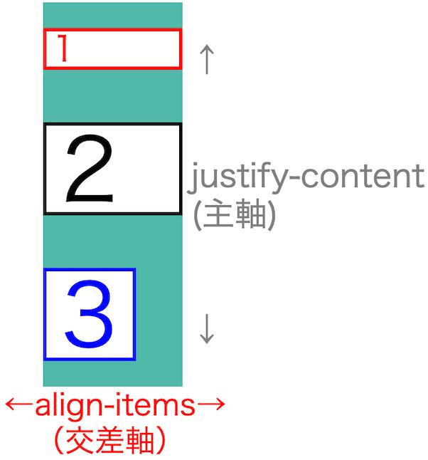 画像flex-box-properties23