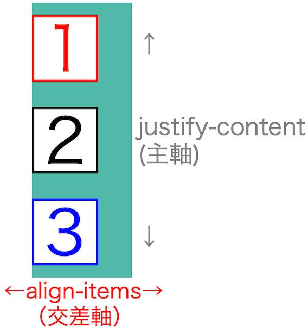 画像flex-box-properties25