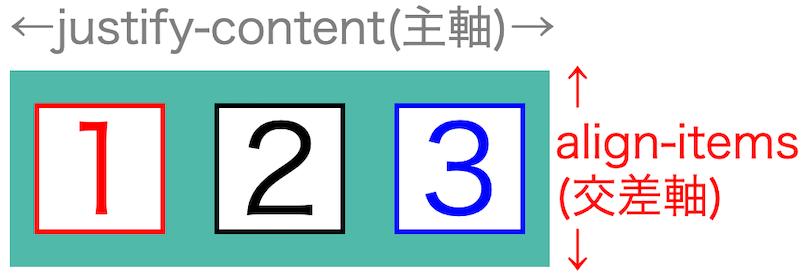 画像flex-box-properties26