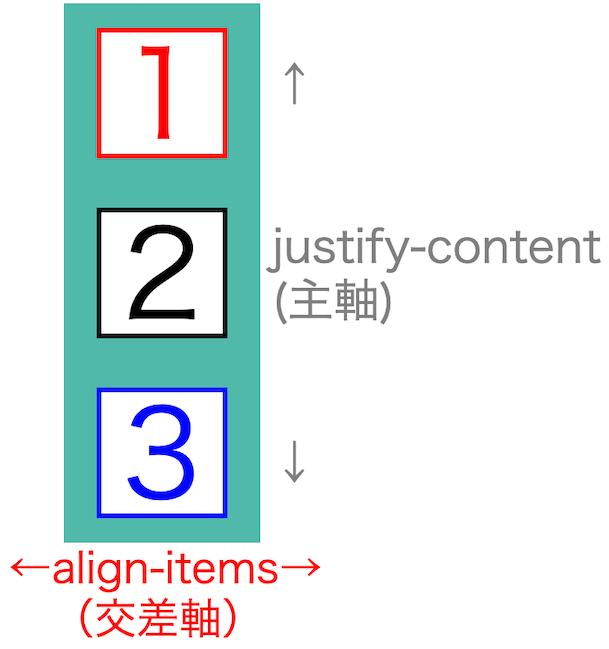 画像flex-box-properties27