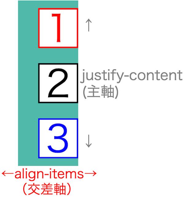 画像flex-box-properties29