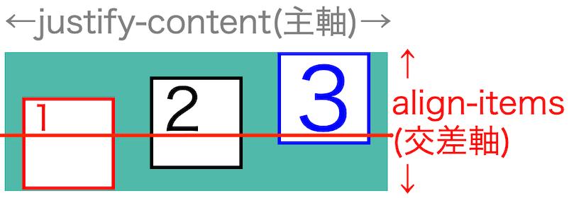 画像flex-box-properties30
