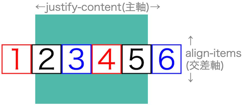画像flex-box-properties31