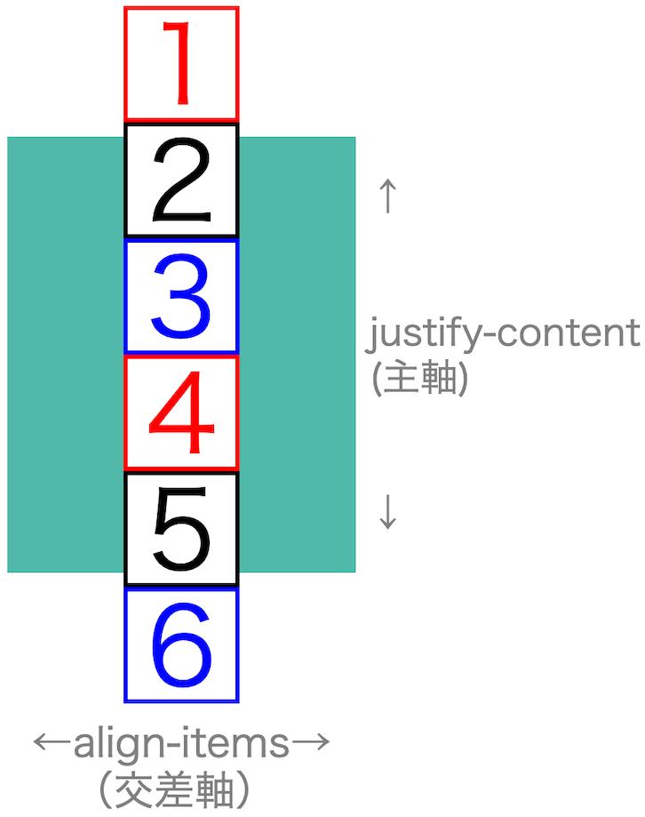 画像flex-box-properties32