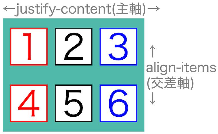 画像flex-box-properties33