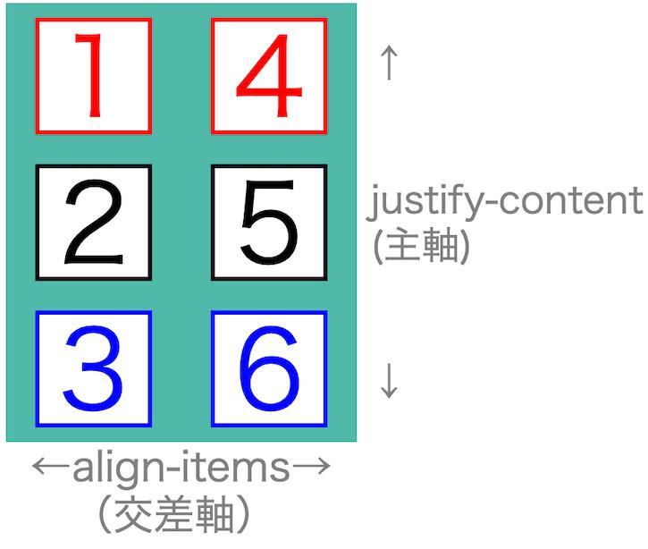 画像flex-box-properties34
