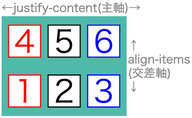 画像flex-box-properties35