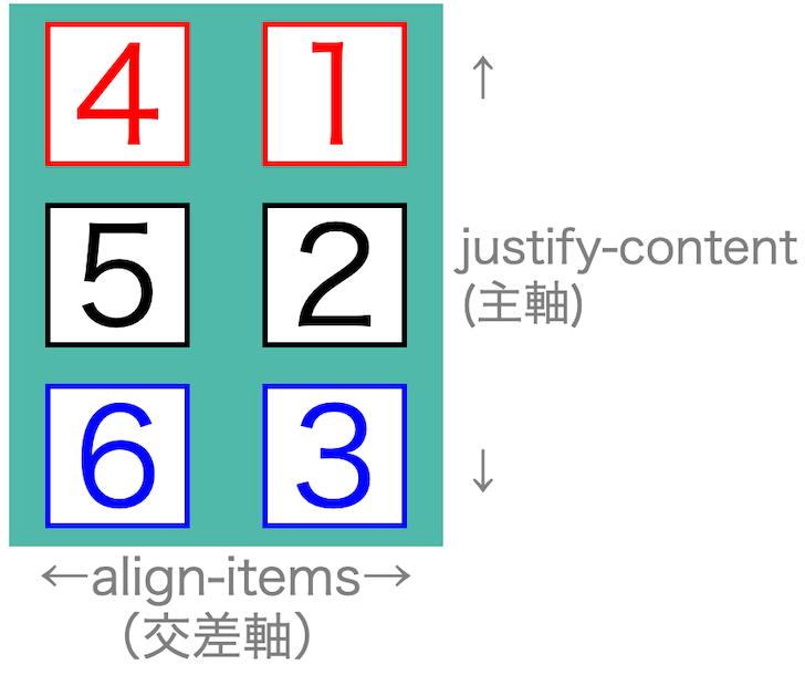 画像flex-box-properties36