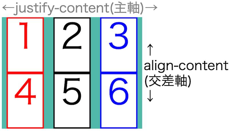 画像flex-box-properties37