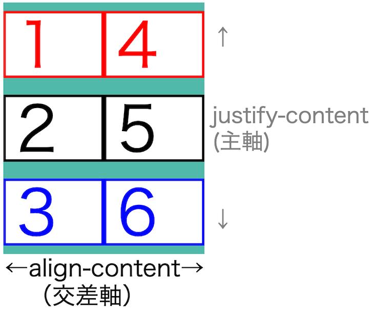 画像flex-box-properties38