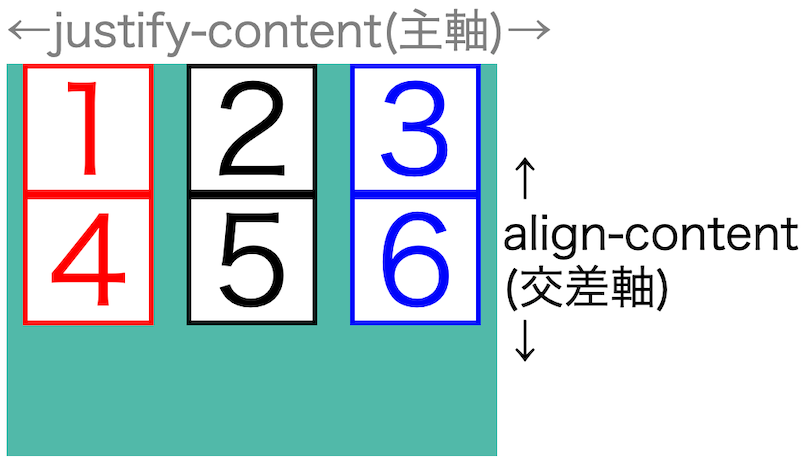 画像flex-box-properties39