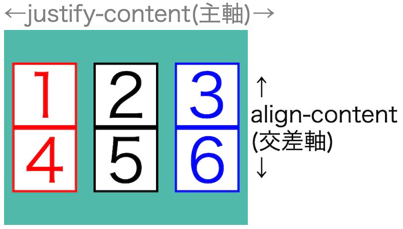 画像flex-box-properties41