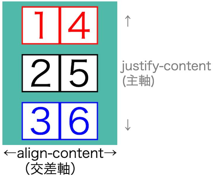 画像flex-box-properties42
