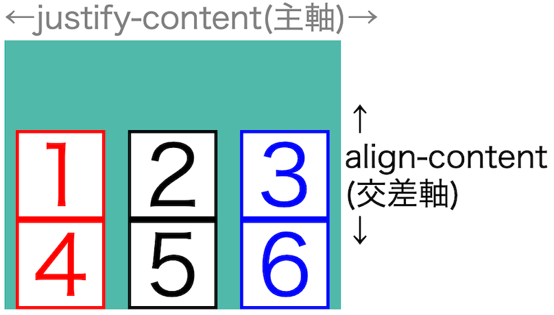 画像flex-box-properties43