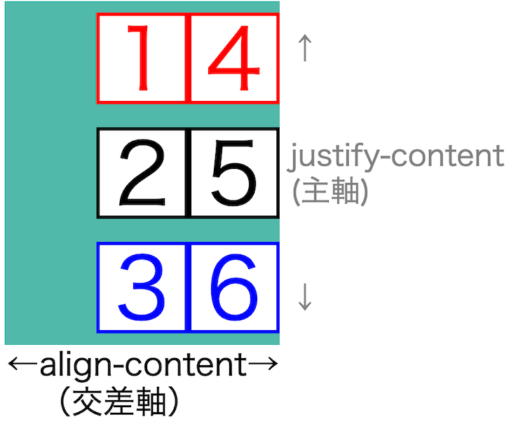 画像flex-box-properties44