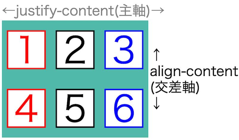 画像flex-box-properties45