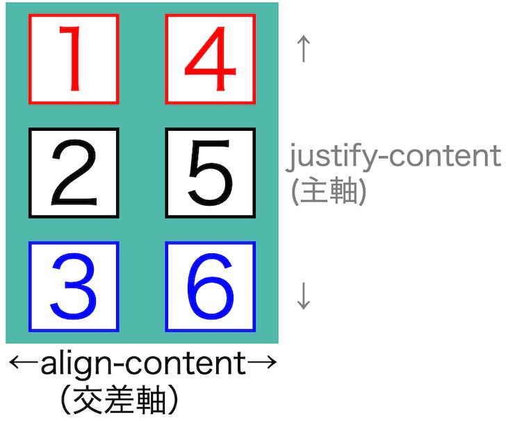 画像flex-box-properties46