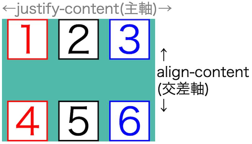 画像flex-box-properties47