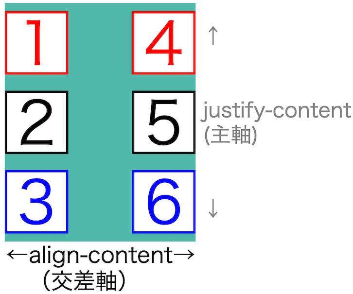 画像flex-box-properties48